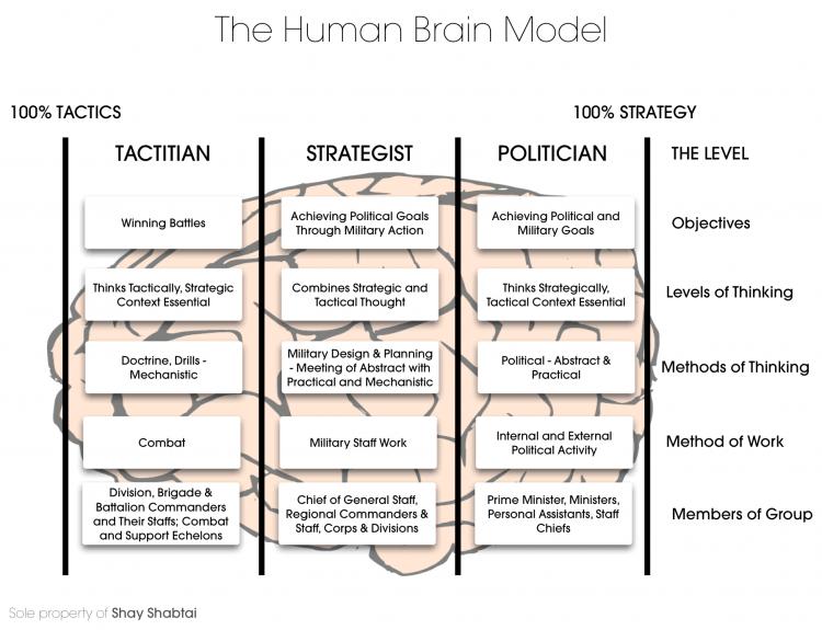The Human Brain Model