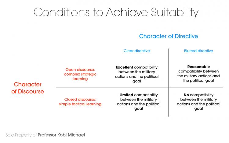 Diagram 1: Conditions to Achieve Suitability